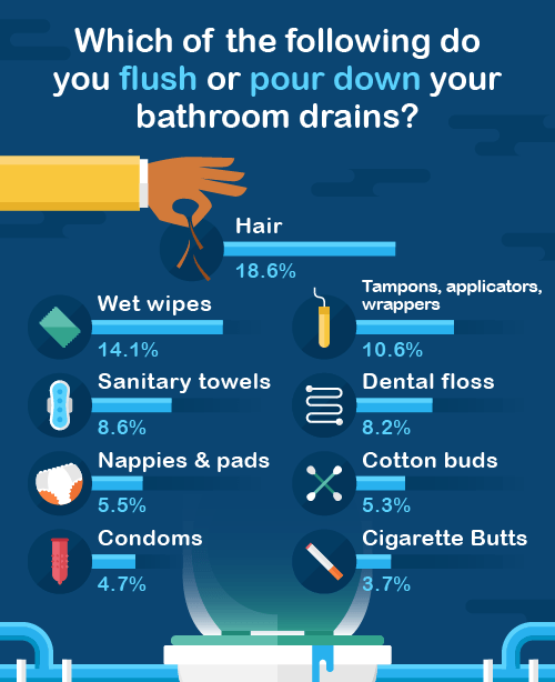 Do you ever put the following down your drain?