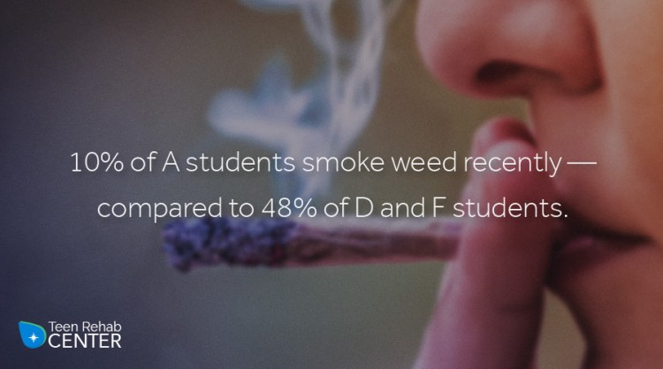 """10% of """"A"""" students smoke weed recently - compared to 48% of """"D"""" and """"F"""" students"""