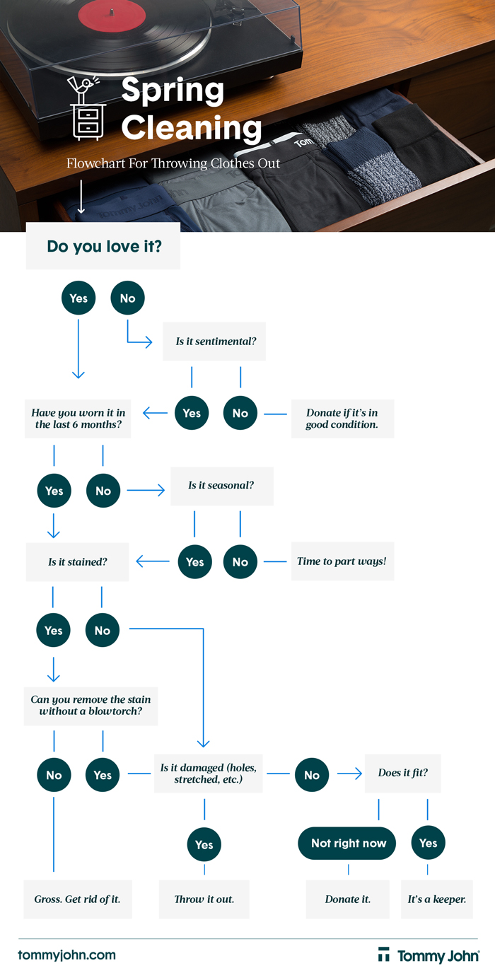 Spring Cleaning Your Closet Flowchart