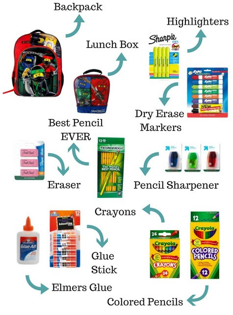 Week 139 Sunday's Best Featured Back to School Theme Post - 10 Must Have Back to School Items from Foxy Domestic Side