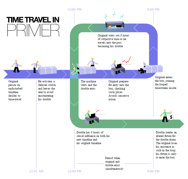Time_Travel_Method