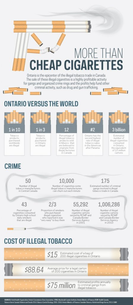 Stop illegal Tobacco