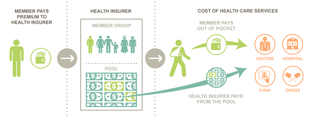 How Health Medical insurance Works