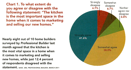 Kitchen Survey - Kitchen is Key
