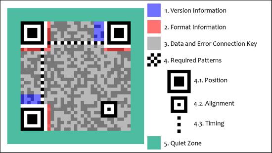 Anatomy of QR Code