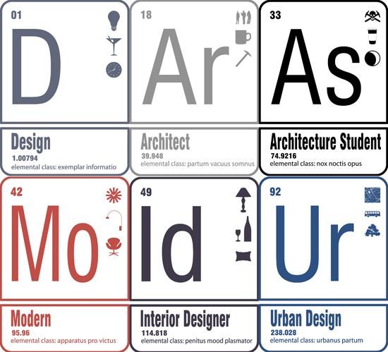 Periodic Design Elements