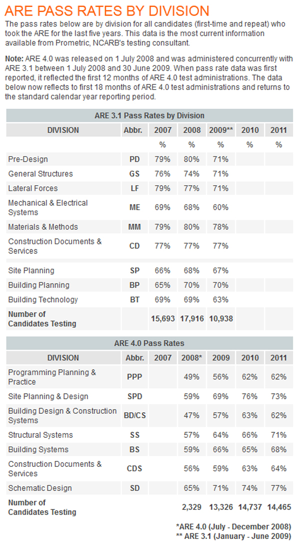 ARE Pass Rates by Division