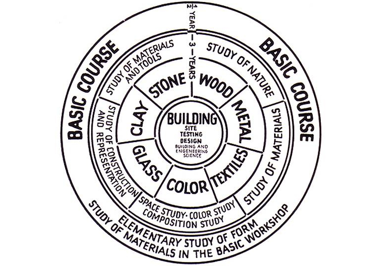 Bauhaus Curriculum in English