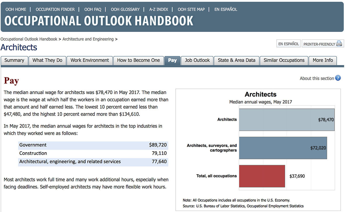 US Bureau of Labor and Statistics - Occupational Outlook Handbook