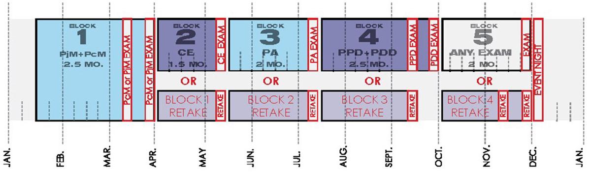 Architectural Registration Exam - study schedule