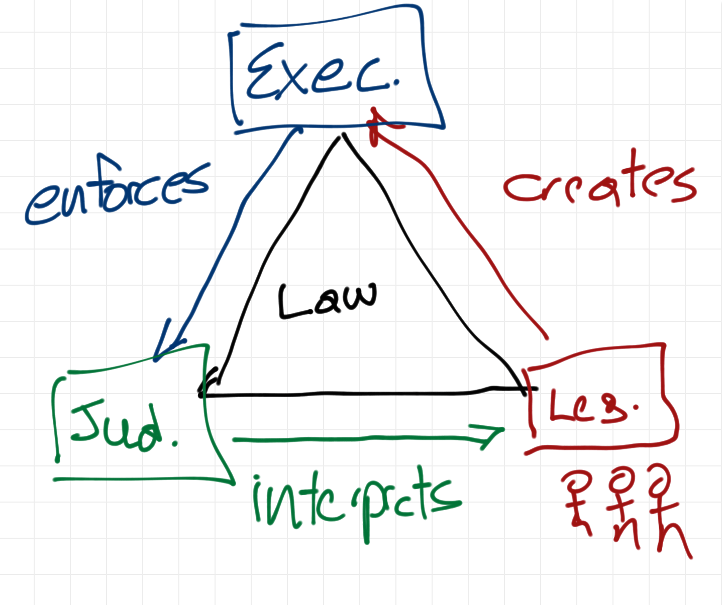 Triangle Checks And Balances Law