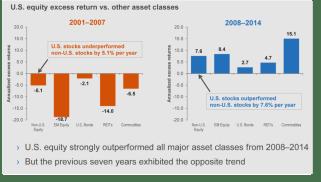 excess return vs asset classes