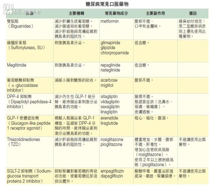【醫藥新知】不建議使用糖尿病藥物SGLT-2抑制劑 – 熟年誌