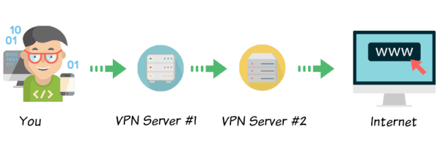 NordVPN Double protection