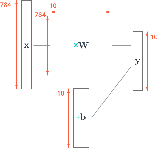 Machine Learning - Intro to Tensor Flow