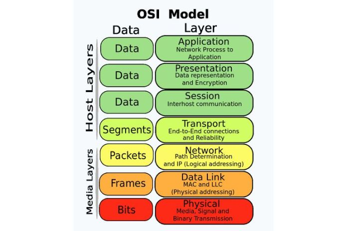 osi model in hindi