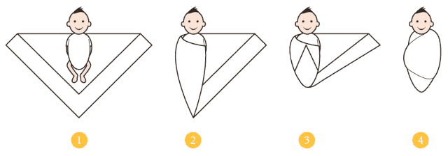 How to Swaddle a Baby: Swaddling Instructions, Risks and
