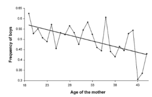 how to conceive a boy how to conceieve a girl gender swaying gender ratio