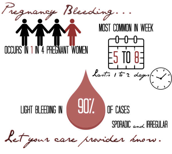 Spotting During Pregnancy: Bleeding in Pregnancy Explained