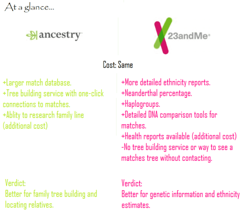 AncestryDNA vs 23andme comparison chart