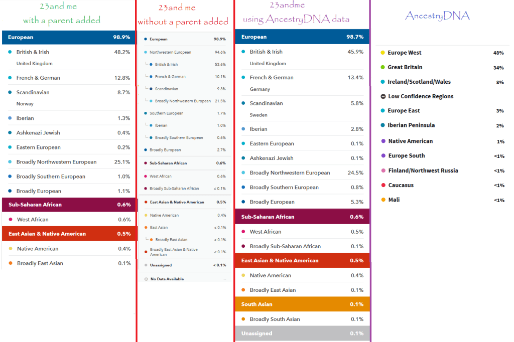 ancestrydna vs 23andme accuracy