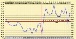 ovulation dip bbt chart
