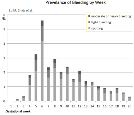 bleeding during pregnancy spotting during pregnancy period while pregnant by week