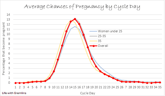odds of getting pregnant by cycle day