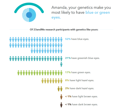 23andme eye report