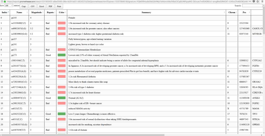 23andme health reports alternative table