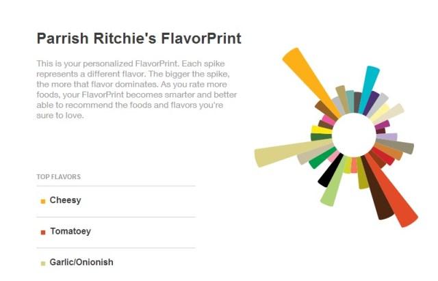 My FlavorPrint #shop #cbias
