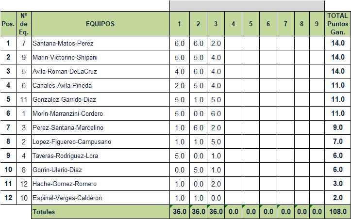 Resultados Semana 3/28