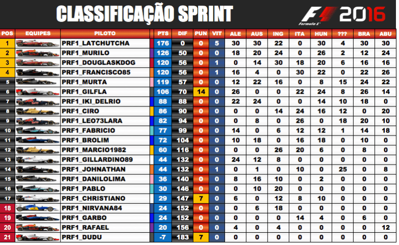 Classificação / F1 2018 PS4 - Sprint