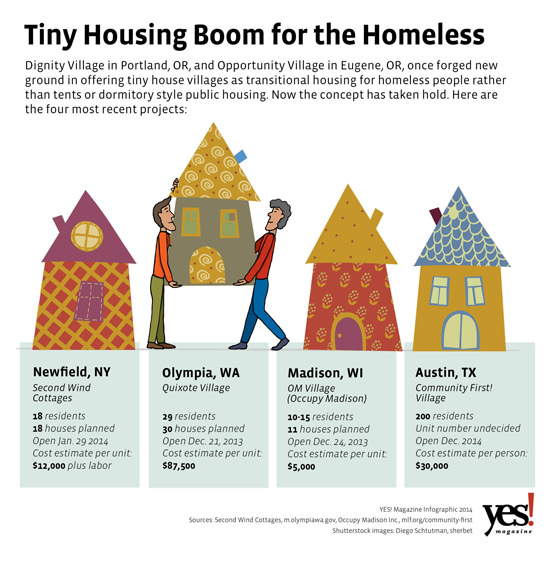 tiny Houses for the Honeless, infographic on the growth of tiny housing projects across the United States