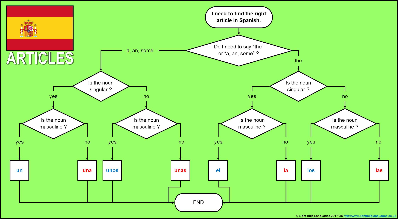 Spanish Ks3 Grammar Resources