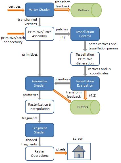 GLSL Tutorial – Pipeline (OpenGL 3 2 – OpenGL 4 2