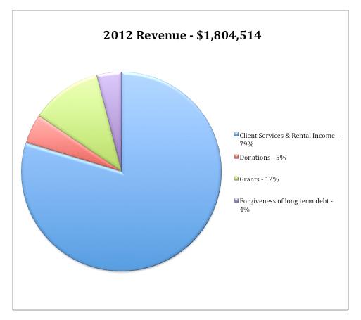 2012 Revenue