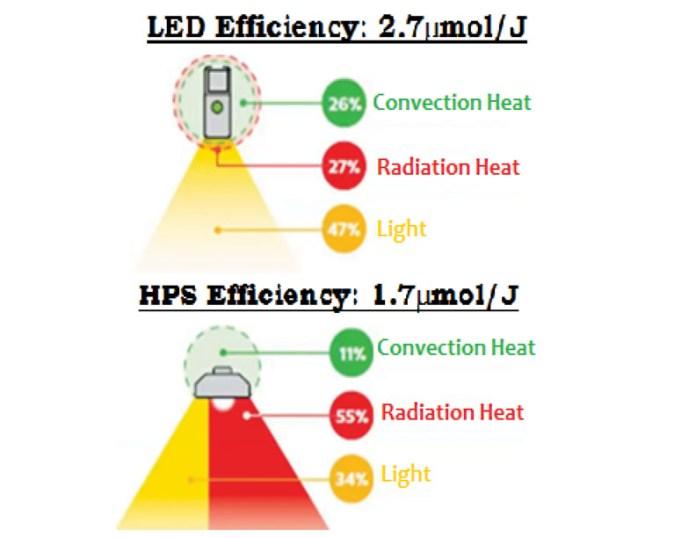 Led Hps Efficiency