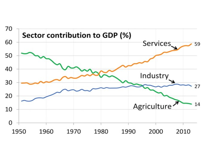 Sector Contribution Gdp