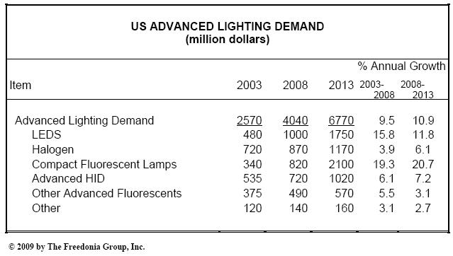 lighting_demand_freedonia