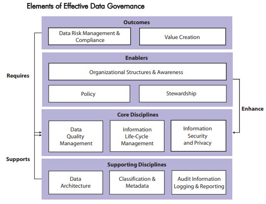 Data governance maturity models - IBM | LightsOnData