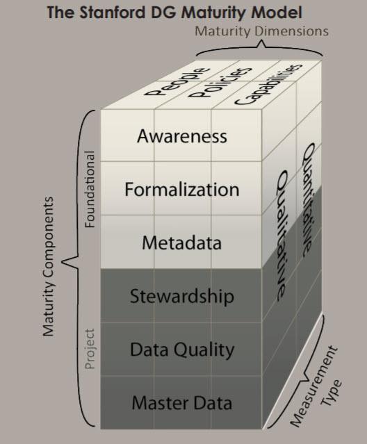 Stanford DG model