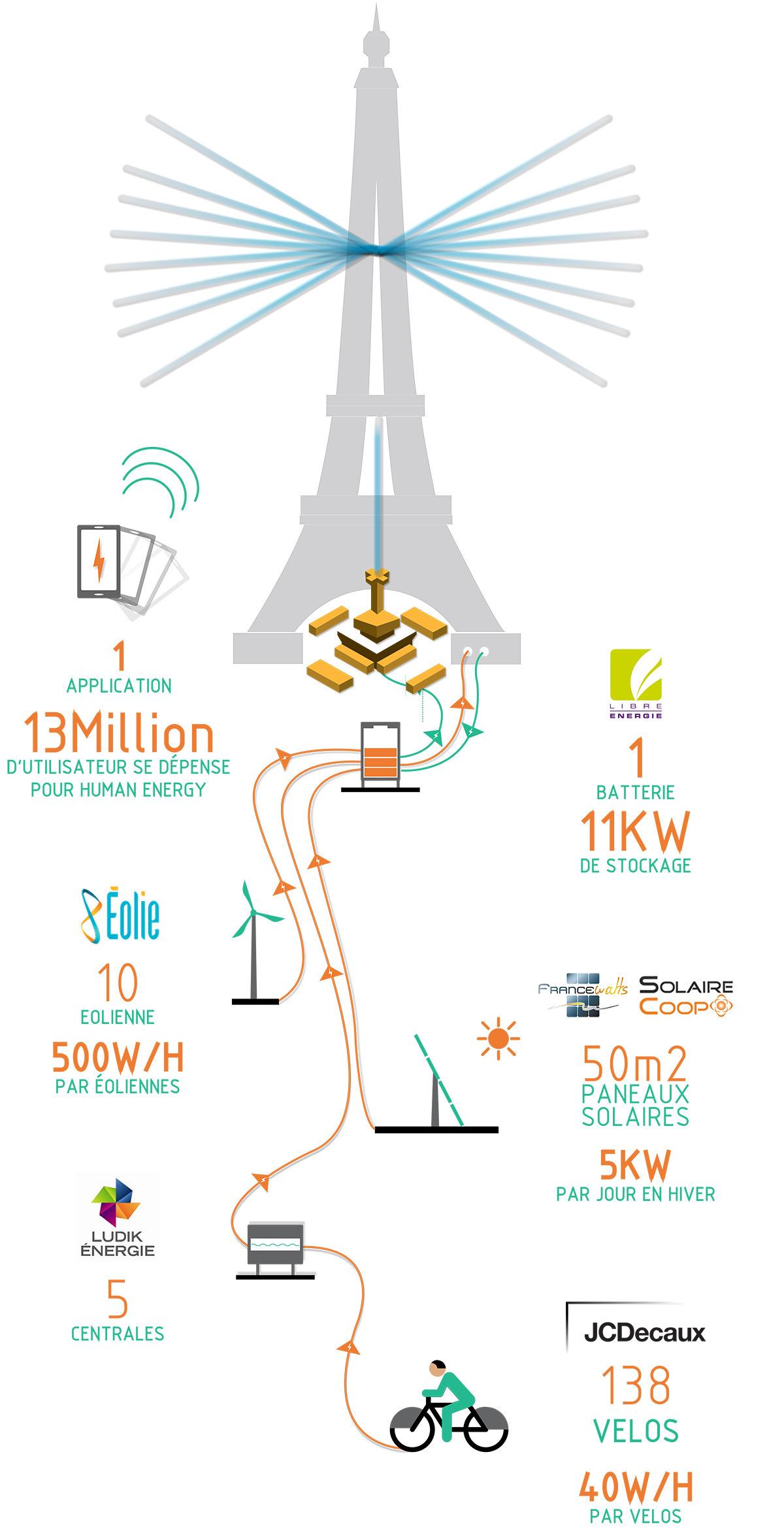 Human Energy sur la Tour Eiffel, Paris, France - Infographie du projet © artiste Yann Toma, scénographie ARTEL