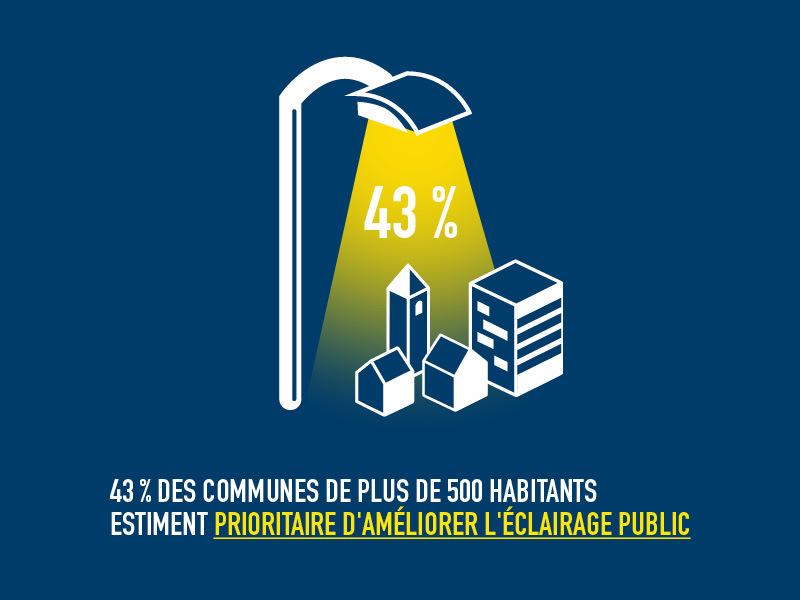 TNS SOFRES - 2012 - Eclairer pour avancer - infographie 16 © Syndicat de l'éclairage