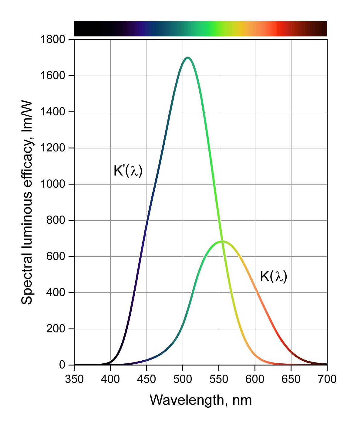 Courbe efficacite des yeux, diurne et nocturne © Sch - Wikipedia