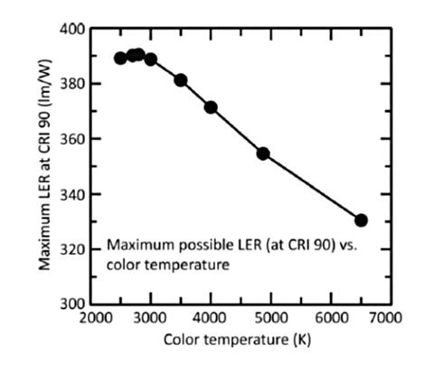 Meilleure efficacité lumineuse du rayonnement lumineux