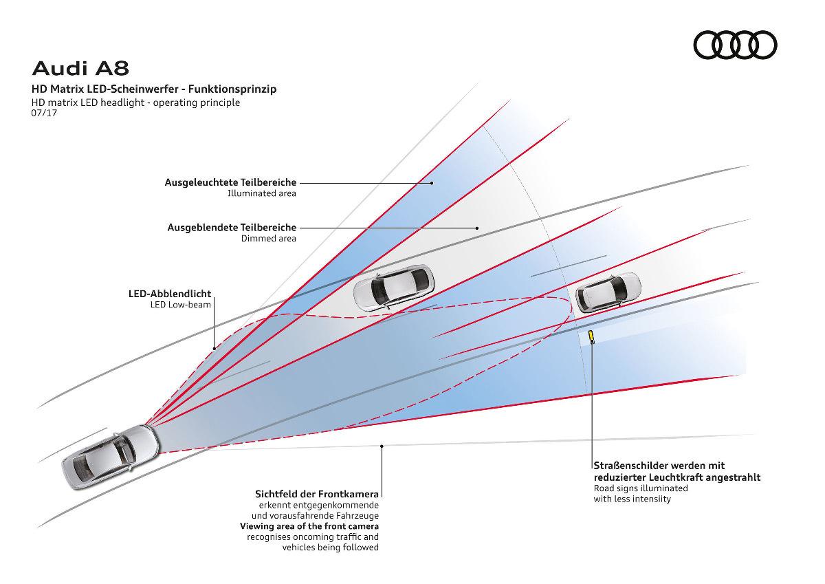 Voiture A8, principe de fonctionnement sur route avec autres véhicules, phare Matrix LED, faisceau matriciel LED