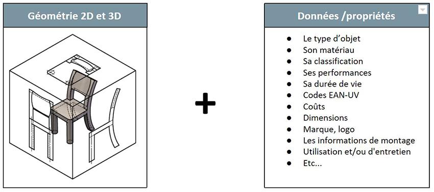 Objet BIM, géométrie 2D et 3D par rapport aux données et priorités du niveau de développement
