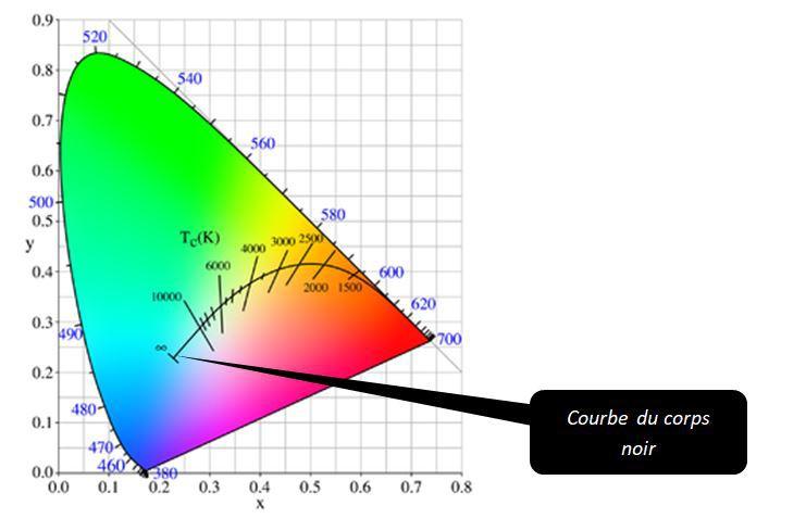 Courbe du corps noir de Planck et température de couleur