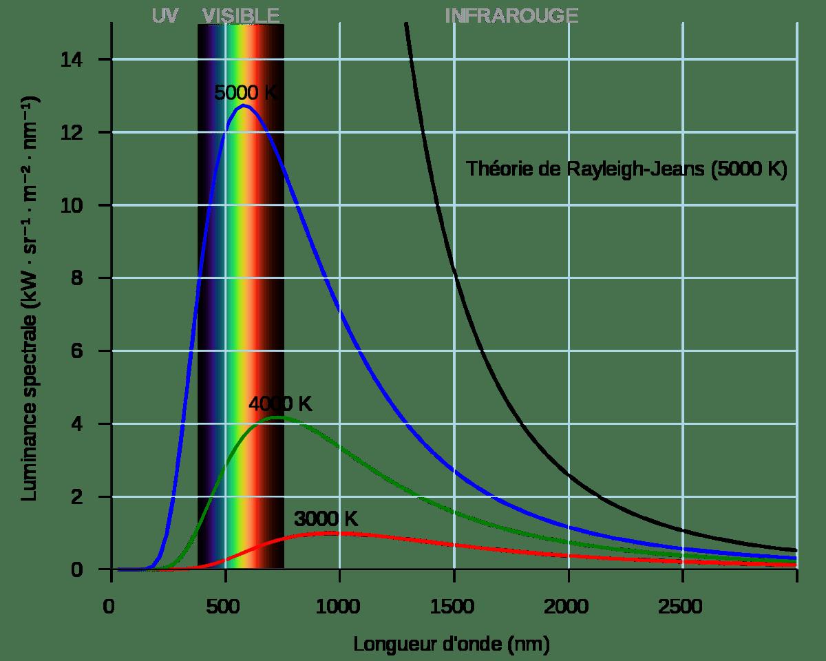 Courbes de rayonnement du corps noir à différentes températures selon l'équation de Planck comparées à une courbe établie selon la théorie classique de Rayleigh et Jeans © Darth Kule, Wikipédia